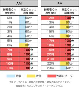5.3(上り)東名渋滞