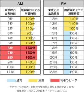 5.3(下り)東名高速渋滞