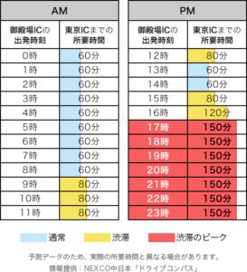 5.4(上り)