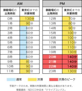 5.5(上り)