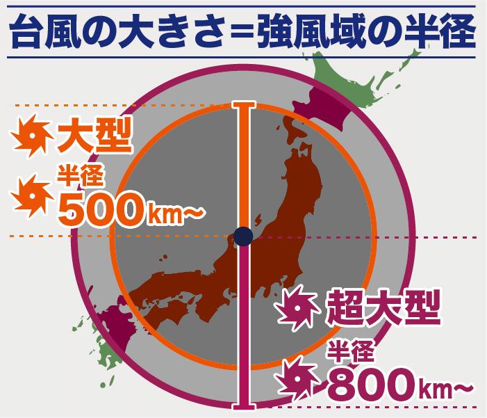 台風の大きさ